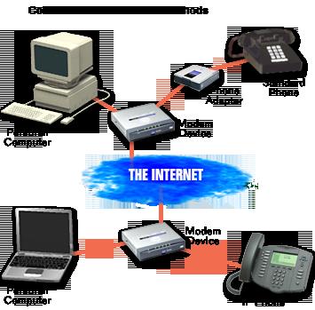 La VOIP et la Téléphonie sur IP Expliqués